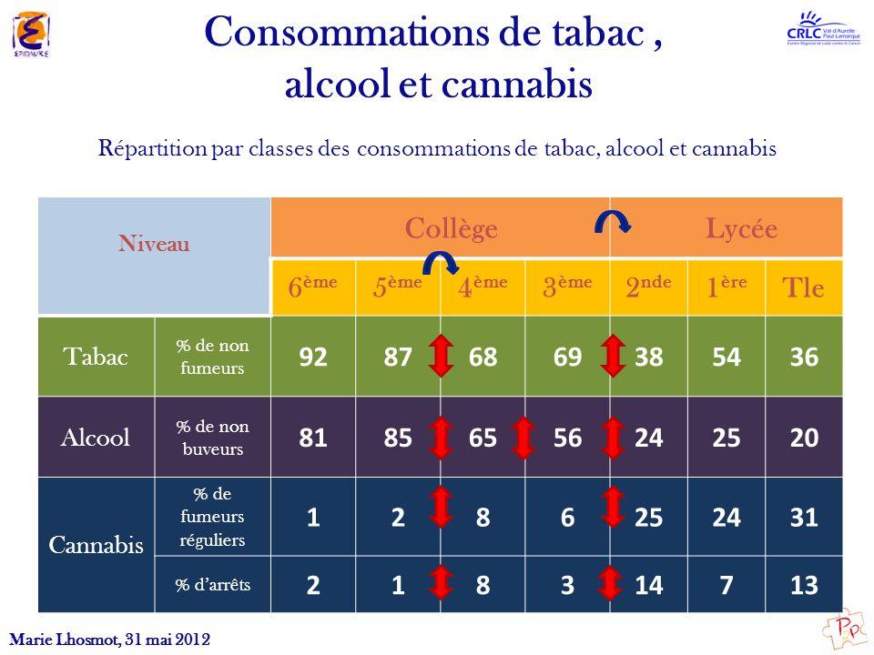 Consommations de tabac, alcool et cannabis Niveau Collège Lycée 6 ème 5 ème 4 ème 3 ème 2 nde 1 ère Tle Tabac % de non fumeurs 92876869385436 Alcool %