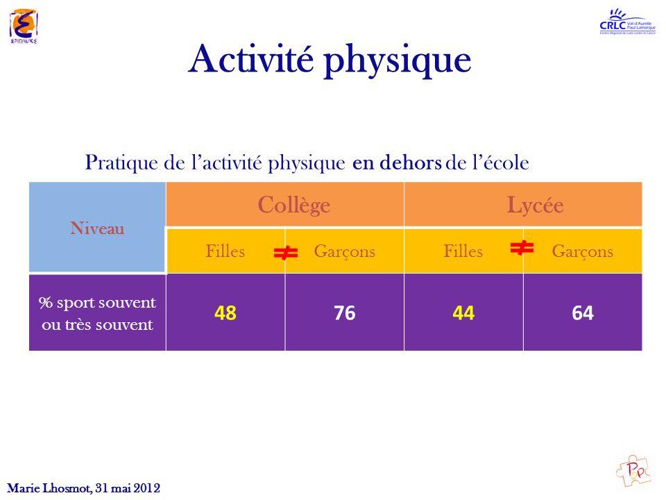 Activité physique Pratique de lactivité physique en dehors de lécole Marie Lhosmot, 31 mai 2012 Niveau Collège Lycée FillesGarçonsFillesGarçons % spor