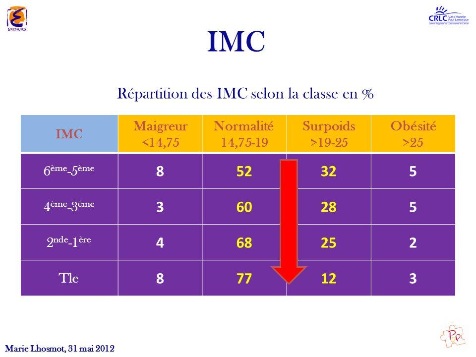 IMC Marie Lhosmot, 31 mai 2012 IMC Maigreur <14,75 Normalité 14,75-19 Surpoids >19-25 Obésité >25 6 ème -5 ème 852325 4 ème -3 ème 360285 2 nde -1 ère