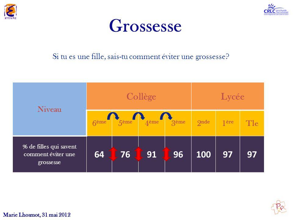 Marie Lhosmot, 31 mai 2012 Grossesse Si tu es une fille, sais-tu comment éviter une grossesse? Niveau Collège Lycée 6 ème 5 ème 4 ème 3 ème 2 nde 1 èr