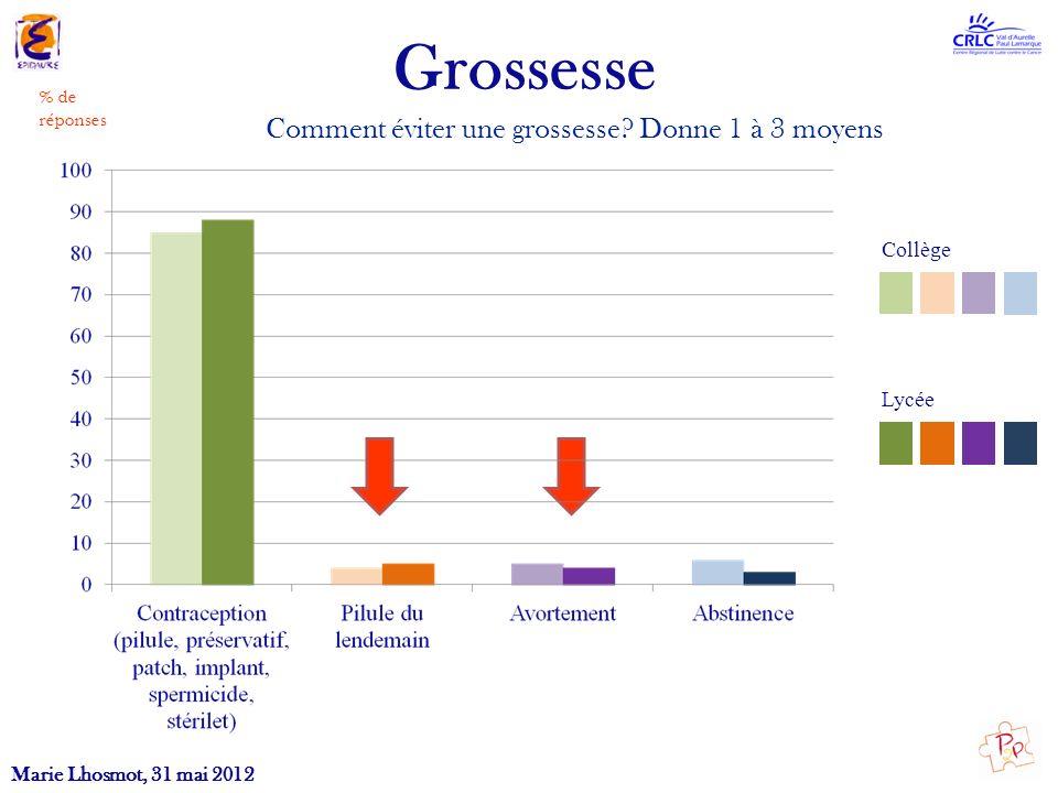 Comment éviter une grossesse? Donne 1 à 3 moyens % de réponses Marie Lhosmot, 31 mai 2012 Grossesse Collège Lycée