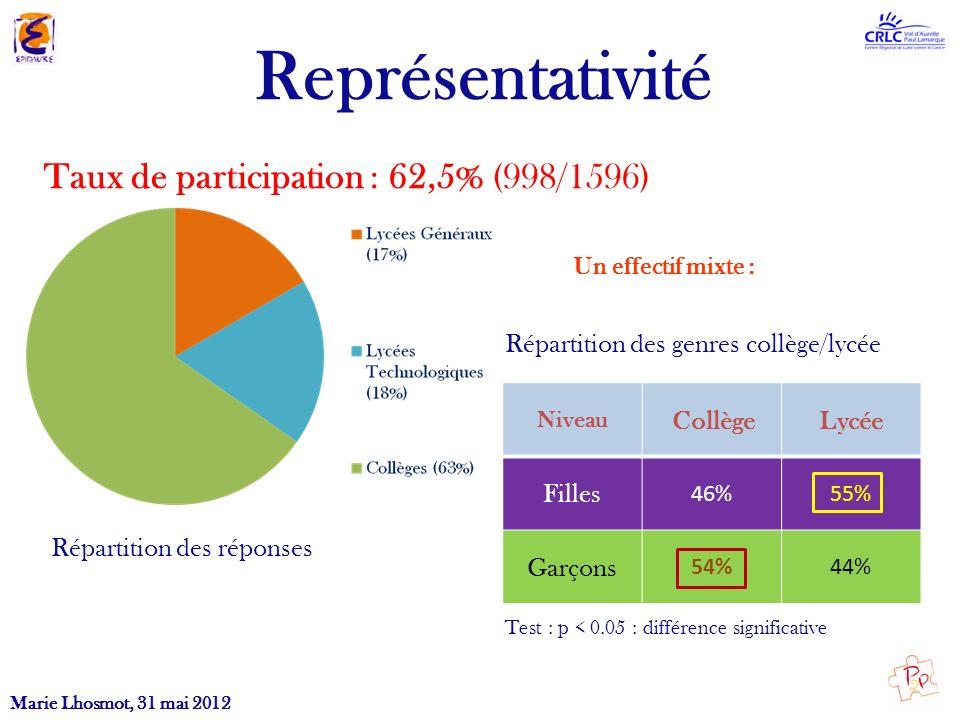 Représentativité Répartition des réponses Taux de participation : 62,5% (998/1596) Un effectif mixte : Niveau Collège Lycée Filles 46%55% Garçons 54%4
