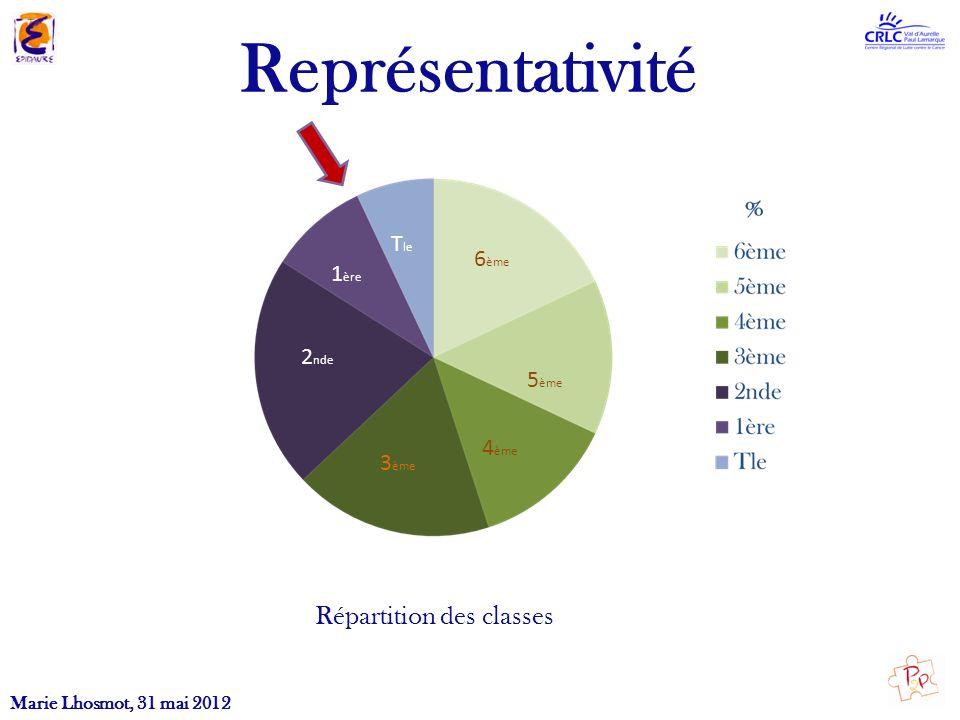 Représentativité Répartition des classes Marie Lhosmot, 31 mai 2012 6 ème 4 ème 3 ème 2 nde 1 ère T le 5 ème