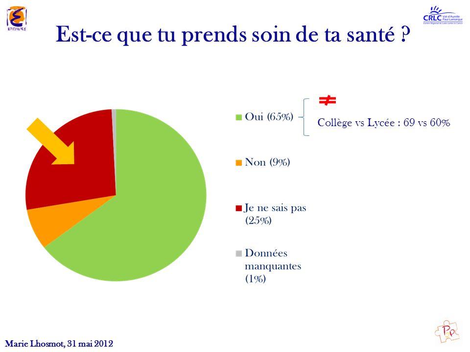 Est-ce que tu prends soin de ta santé ? Collège vs Lycée : 69 vs 60% Marie Lhosmot, 31 mai 2012