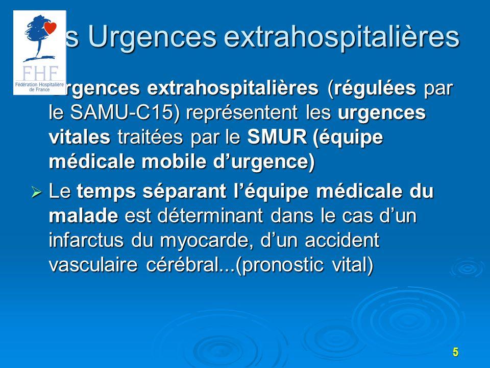 Urgences extrahospitalières (régulées par le SAMU-C15) représentent les urgences vitales traitées par le SMUR (équipe médicale mobile durgence) Urgences extrahospitalières (régulées par le SAMU-C15) représentent les urgences vitales traitées par le SMUR (équipe médicale mobile durgence) Le temps séparant léquipe médicale du malade est déterminant dans le cas dun infarctus du myocarde, dun accident vasculaire cérébral...(pronostic vital) Le temps séparant léquipe médicale du malade est déterminant dans le cas dun infarctus du myocarde, dun accident vasculaire cérébral...(pronostic vital) Les Urgences extrahospitalières 5