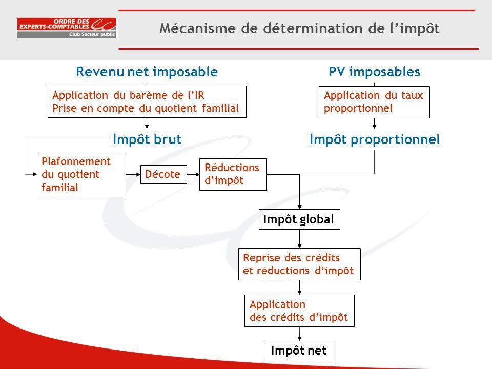 Mécanisme de détermination de limpôt Revenu net imposable Impôt brut Impôt net Application du barème de lIR Prise en compte du quotient familial Plafo