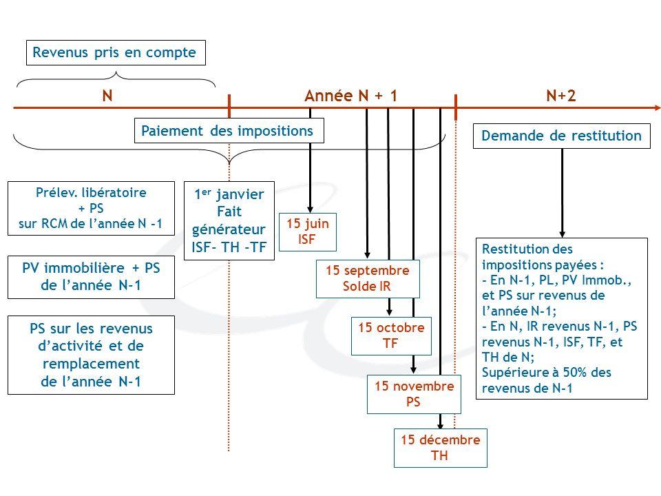 NAnnée N + 1N+2 Restitution des impositions payées : - En N-1, PL, PV Immob., et PS sur revenus de lannée N-1; - En N, IR revenus N-1, PS revenus N-1,