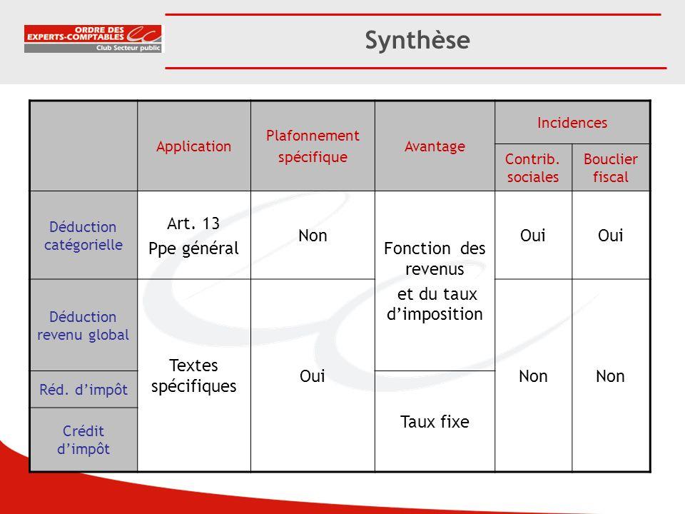 Synthèse Application Plafonnement spécifique Avantage Incidences Contrib. sociales Bouclier fiscal Déduction catégorielle Art. 13 Ppe général Non Fonc