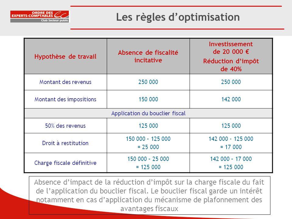 Les règles doptimisation Hypothèse de travail Absence de fiscalité incitative Investissement de 20 000 Réduction dimpôt de 40% Montant des revenus250