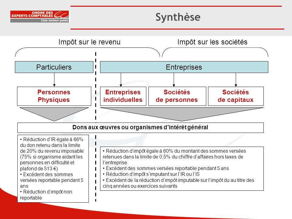Synthèse Impôt sur le revenuImpôt sur les sociétés ParticuliersEntreprises Personnes Physiques Sociétés de capitaux Sociétés de personnes Entreprises