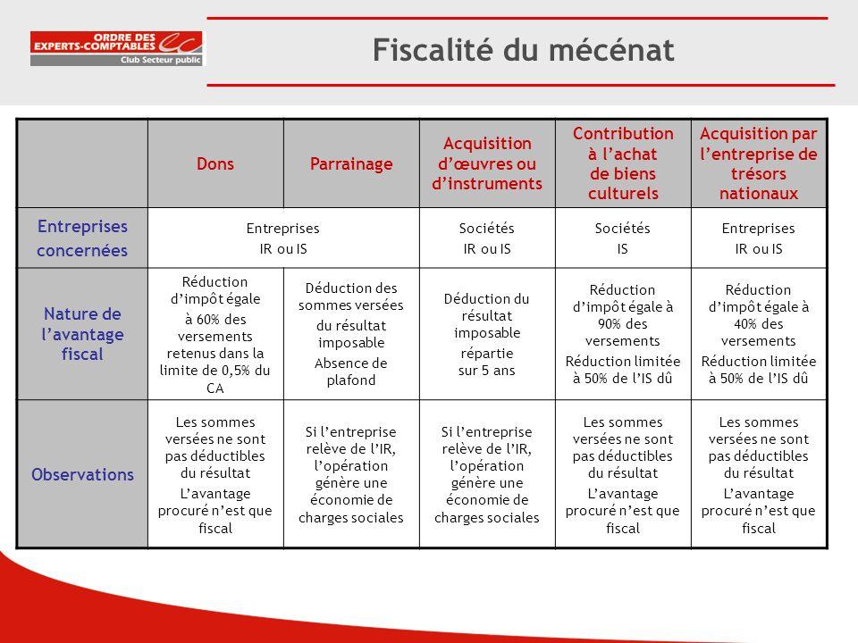 Fiscalité du mécénat DonsParrainage Acquisition dœuvres ou dinstruments Contribution à lachat de biens culturels Acquisition par lentreprise de trésor