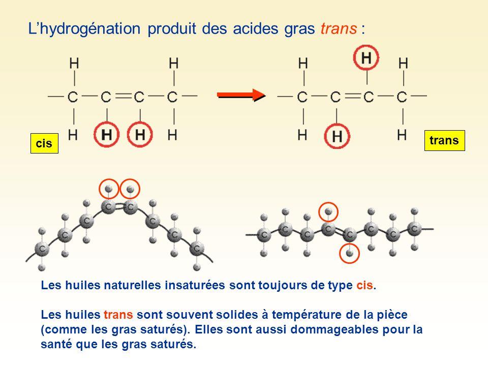 Lhydrogénation produit des acides gras trans : Les huiles naturelles insaturées sont toujours de type cis. Les huiles trans sont souvent solides à tem