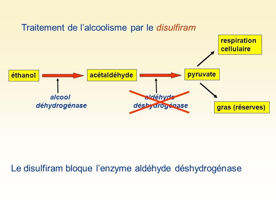 Traitement de lalcoolisme par le disulfiram éthanol gras (réserves) respiration cellulaire acétaldéhyde alcool déhydrogénase aldéhyde déshydrogénase p