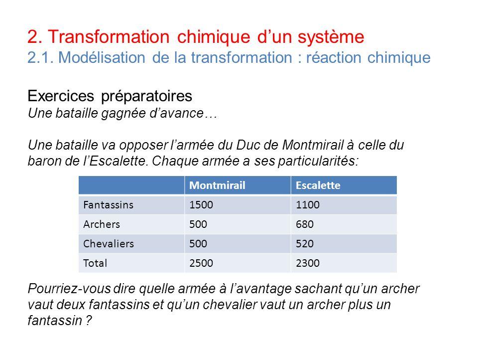2. Transformation chimique dun système 2.1. Modélisation de la transformation : réaction chimique Exercices préparatoires Une bataille gagnée davance…
