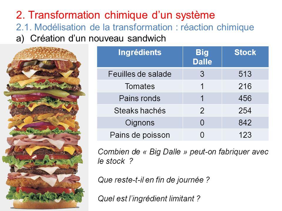 2. Transformation chimique dun système 2.1. Modélisation de la transformation : réaction chimique a)Création dun nouveau sandwich IngrédientsBig Dalle