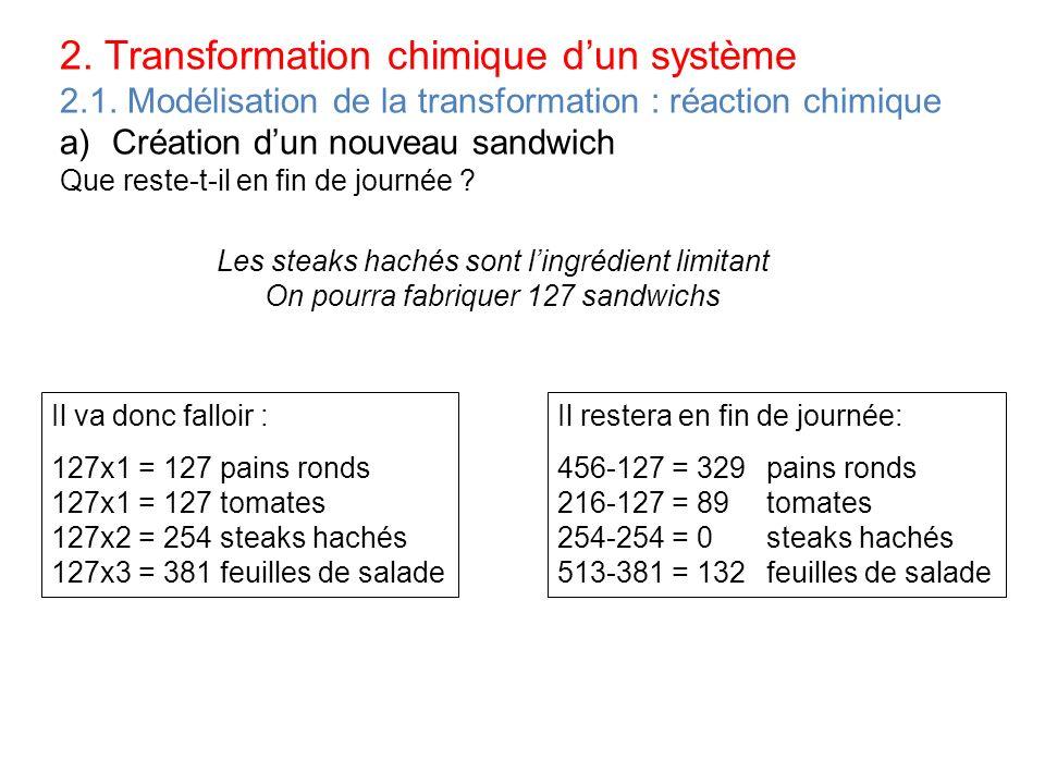 2. Transformation chimique dun système 2.1. Modélisation de la transformation : réaction chimique a)Création dun nouveau sandwich Que reste-t-il en fi