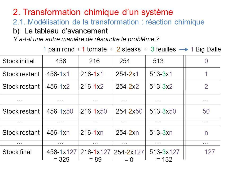 2. Transformation chimique dun système 2.1. Modélisation de la transformation : réaction chimique b)Le tableau davancement Y a-t-il une autre manière