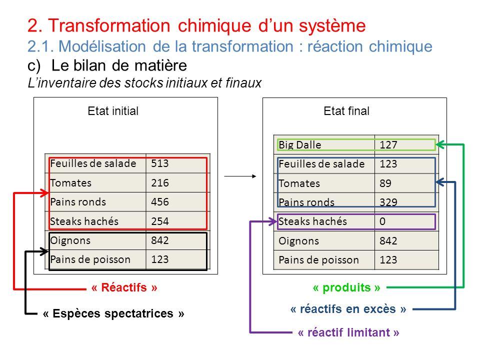 2. Transformation chimique dun système 2.1. Modélisation de la transformation : réaction chimique c)Le bilan de matière Linventaire des stocks initiau