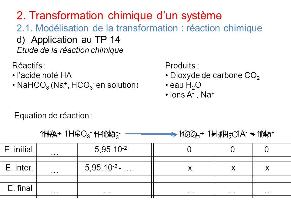 Correction TP 14 Equation de la réaction Etat du système Avancement (en mol) Quantités de matière en moles Etat initial0 Etat intermédiairex Etat finalxfxf 1.Ecrire léquation bilan de la réaction dans le tableau 2.Remplir la première ligne avec les quantités initiales 3.Remplir les lignes suivantes avec x et x f 4.Rechercher xf en fonction des quantités initiales Si V vinaigre = 10mL, alors n HA = 1,33.10 -2 mol Dans tous les cas n HCO3- = 5,95.10 -2 mol HA + HCO 3 - CO 2 + H 2 O + A - 1,33.10 -2 5,95.10 -2 000 1,33.10 -2 -x5,95.10 -2 -x xxx 1,33.10 -2 -x f 5,95.10 -2 -x f xfxf xfxf xfxf 1,33.10 -2 – x f = 0 donc x f = 1,33.10 -2 mol 5,95.10 -2 – x f = 0 donc x f = 5,95.10 -2 mol = 0= 4,62.10 -2 = 1,33.10 -2