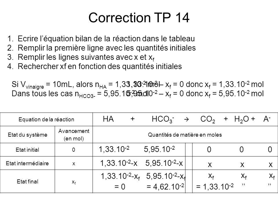 Correction TP 14 Equation de la réaction Etat du système Avancement (en mol) Quantités de matière en moles Etat initial0 Etat intermédiairex Etat fina