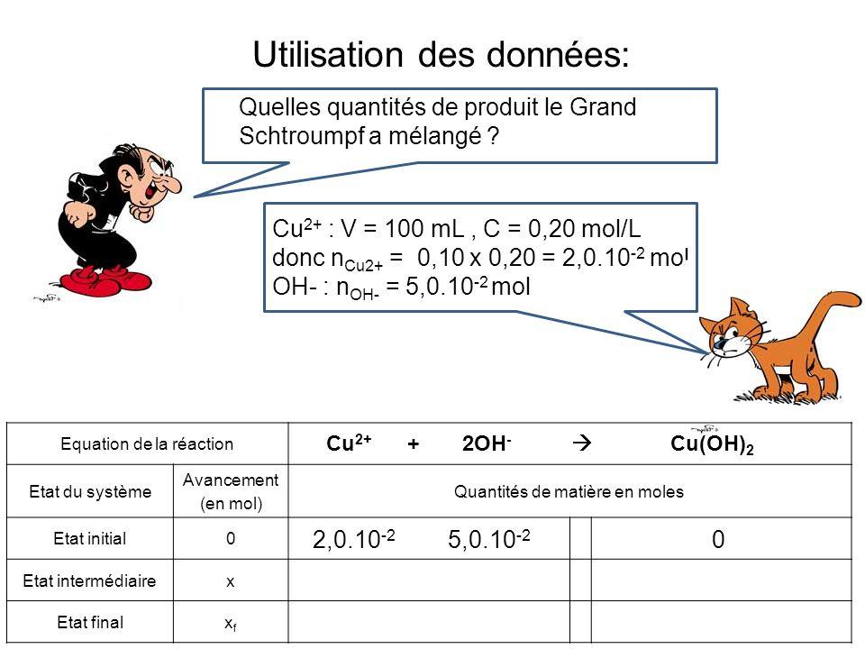 Introduction de lavancement : Equation de la réaction Etat du système Avancement (en mol) Quantités de matière en moles Etat initial0 Etat intermédiairex Etat finalxfxf Cu 2+ + 2OH - Cu(OH) 2 2,0.10 -2 5,0.10 -2 0 On introduit dans la deuxième ligne lavancement x … … Et dans la dernière lavancement final x f .