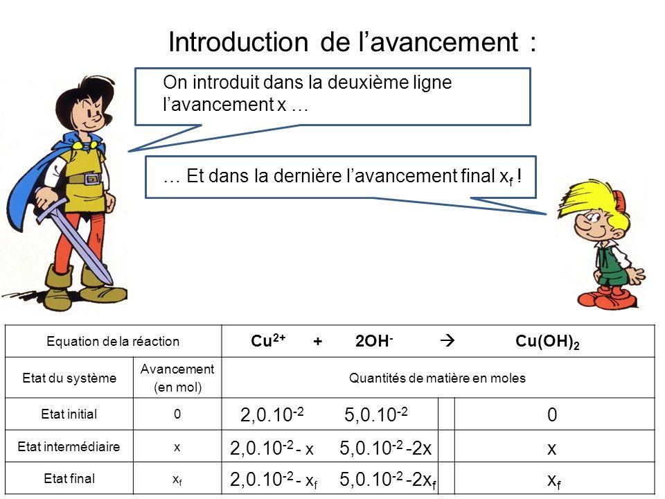 Calcul de lavancement final x f Moi, jaime pas les équations !Pour Cu 2+ : 2,0.10 -2 – x f = 0 Donc x f = 2,0.10 -2 mol Pour OH - : 5,0.10 -2 – 2 x f = 0 Donc x f = 2,5.10 -2 mol Cu2+ est donc le réactif limitant et x f = 2,0.10 -2 mol