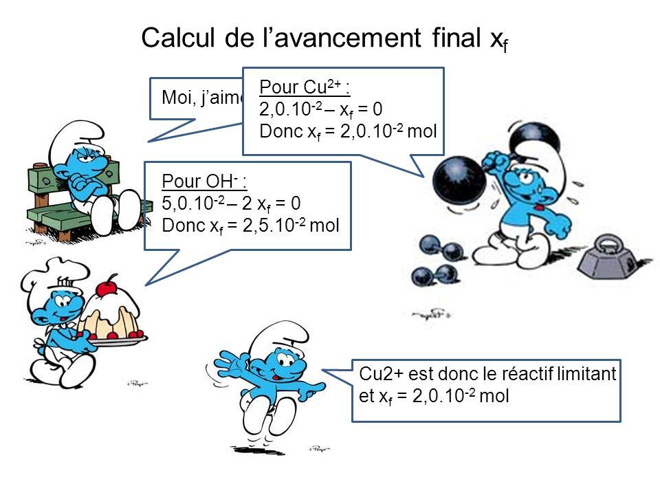 Calcul de lavancement final x f Moi, jaime pas les équations !Pour Cu 2+ : 2,0.10 -2 – x f = 0 Donc x f = 2,0.10 -2 mol Pour OH - : 5,0.10 -2 – 2 x f