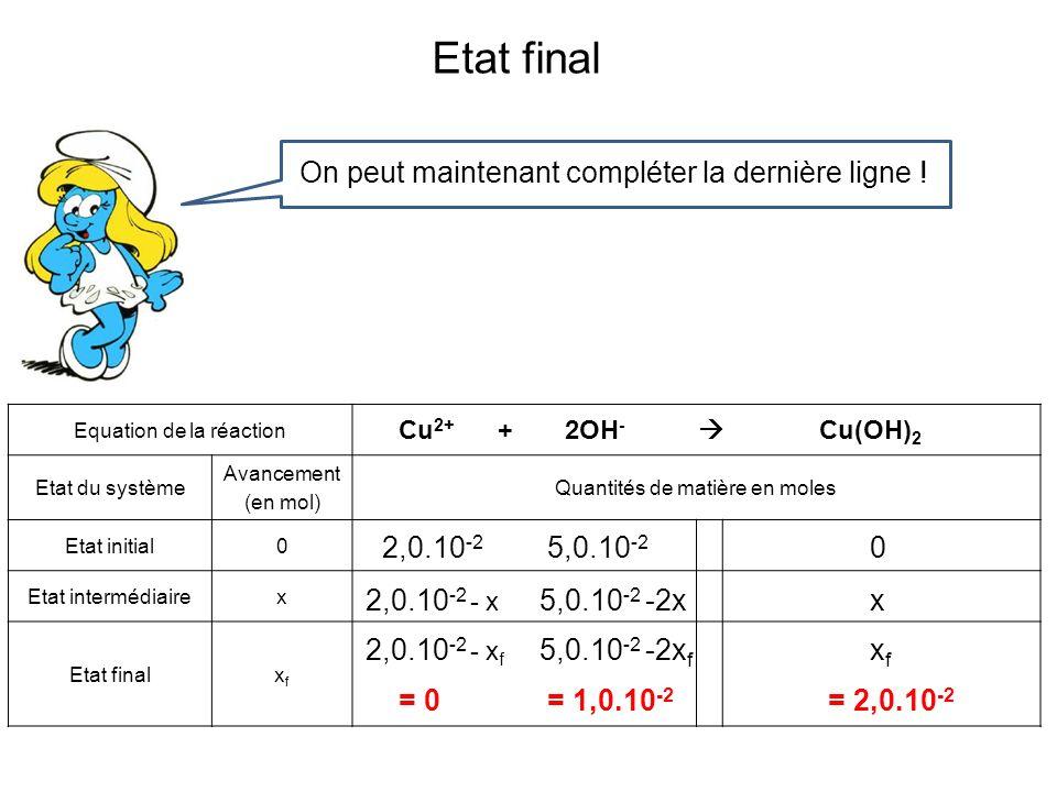 On peut représenter graphiquement Les quantités en fonction de lavancement 5 4 3 2 1 0 210 Quantités de matière x 10 -2 mol Avancement x 10 -2 mol Fin de la réaction n OH- n Cu2+ n Cu(OH)2