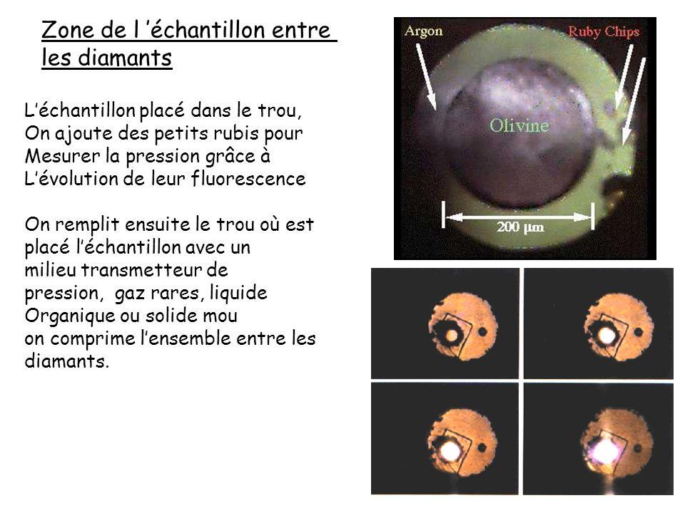 Zone de l échantillon entre les diamants Léchantillon placé dans le trou, On ajoute des petits rubis pour Mesurer la pression grâce à Lévolution de le