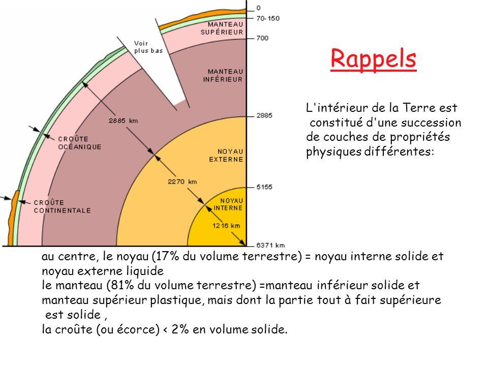L'intérieur de la Terre est constitué d'une succession de couches de propriétés physiques différentes: au centre, le noyau (17% du volume terrestre) =