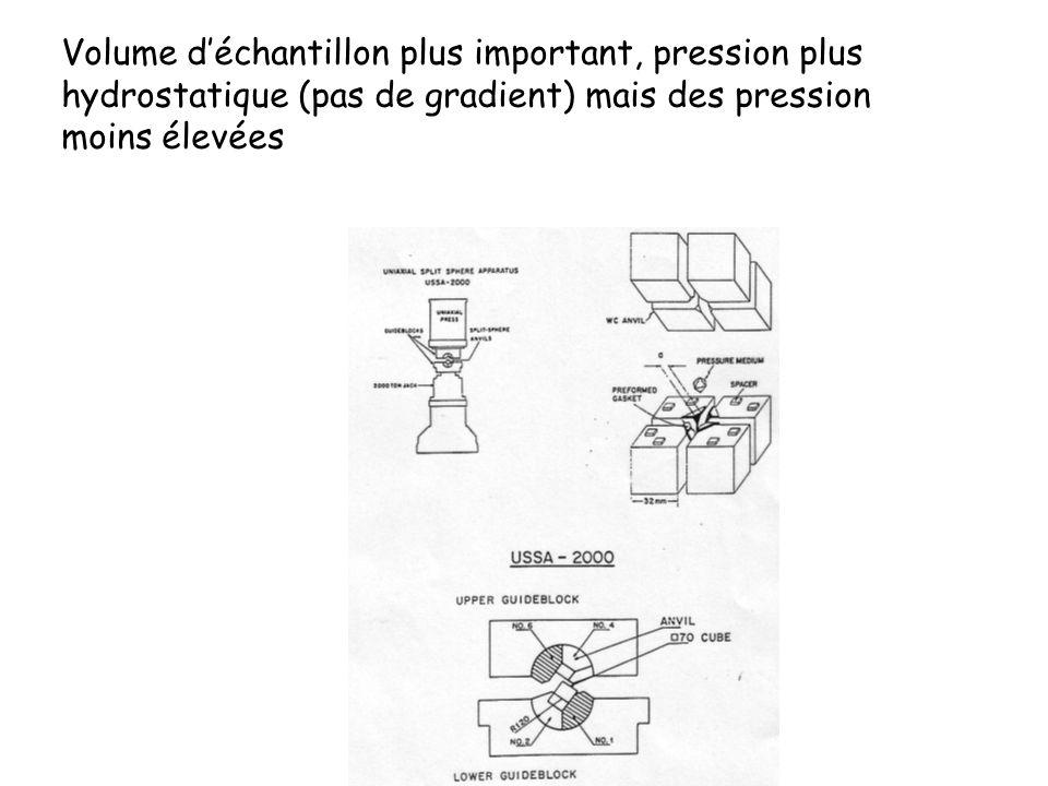 Volume déchantillon plus important, pression plus hydrostatique (pas de gradient) mais des pression moins élevées