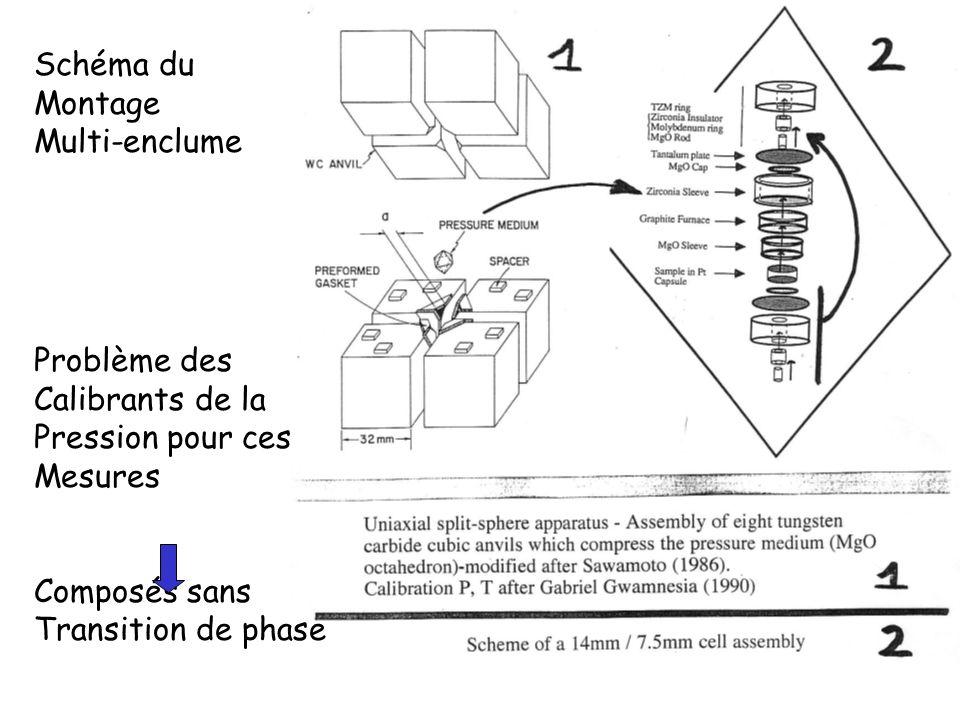 Schéma du Montage Multi-enclume Problème des Calibrants de la Pression pour ces Mesures Composés sans Transition de phase