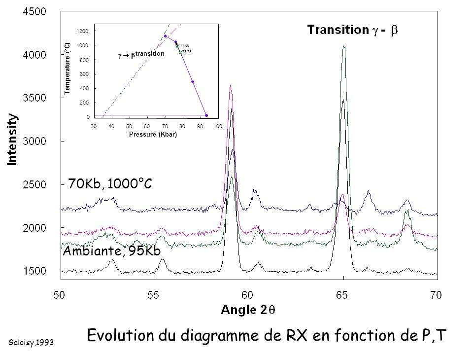 Ambiante, 95Kb 70Kb, 1000°C Galoisy,1993 Evolution du diagramme de RX en fonction de P,T 0 200 400 600 800 1000 1200 30405060708090100 Temperature (°C