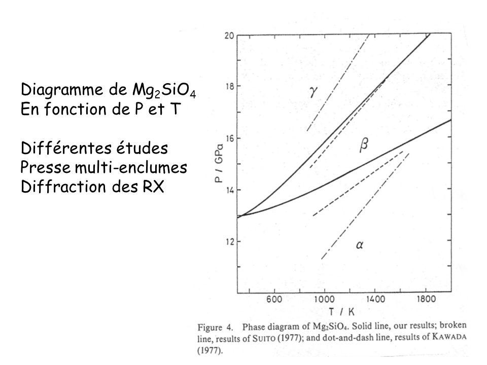 Diagramme de Mg 2 SiO 4 En fonction de P et T Différentes études Presse multi-enclumes Diffraction des RX