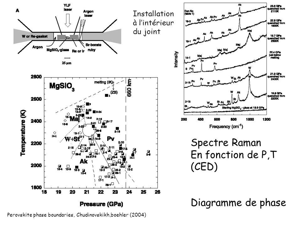 Perovskite phase boundaries, Chudinovskikh,boehler (2004) Spectre Raman En fonction de P,T (CED) Diagramme de phase Installation à lintérieur du joint