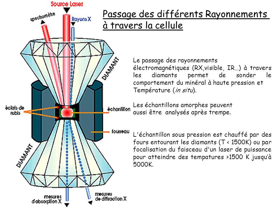 Le passage des rayonnements électromagnétiques (RX,visible, IR…) à travers les diamants permet de sonder le comportement du minéral à haute pression e