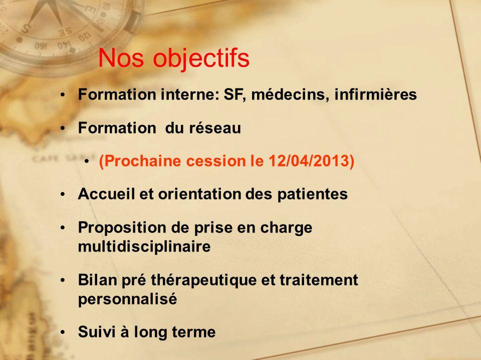 Nos objectifs Formation interne: SF, médecins, infirmières Formation du réseau (Prochaine cession le 12/04/2013) Accueil et orientation des patientes