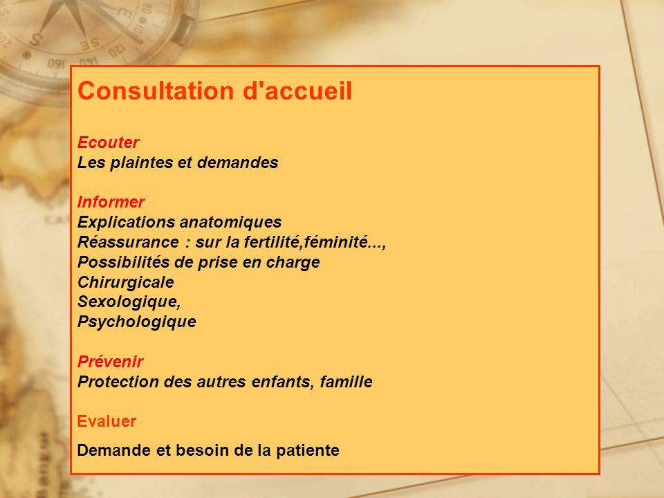 Consultation d'accueil Ecouter Les plaintes et demandes Informer Explications anatomiques Réassurance : sur la fertilité,féminité..., Possibilités de