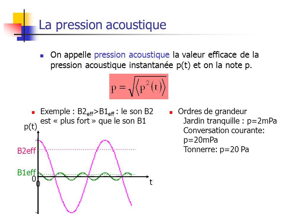 Signaux sonores12 La pression acoustique On appelle pression acoustique la valeur efficace de la pression acoustique instantanée p(t) et on la note p.
