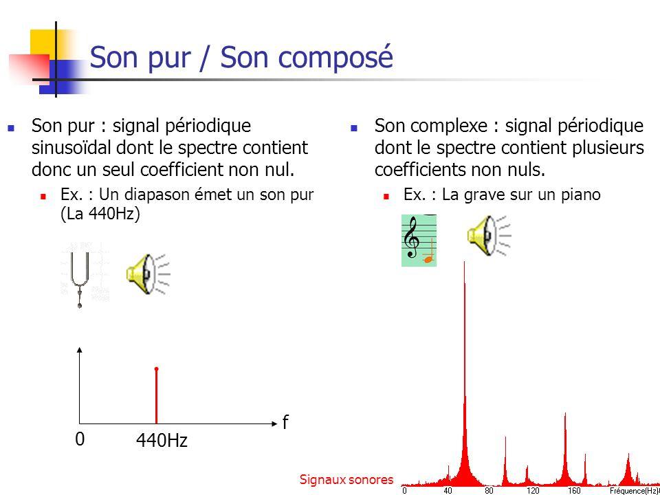 Signaux sonores14 Son pur / Son composé Son pur : signal périodique sinusoïdal dont le spectre contient donc un seul coefficient non nul. Ex. : Un dia
