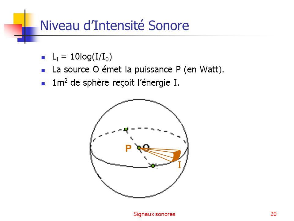 Signaux sonores20 Niveau dIntensité Sonore L I = 10log(I/I 0 ) La source O émet la puissance P (en Watt). 1m 2 de sphère reçoit lénergie I. P