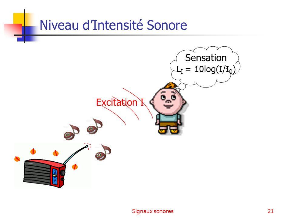 Signaux sonores21 Niveau dIntensité Sonore Excitation I Sensation L I = 10log(I/I 0 )