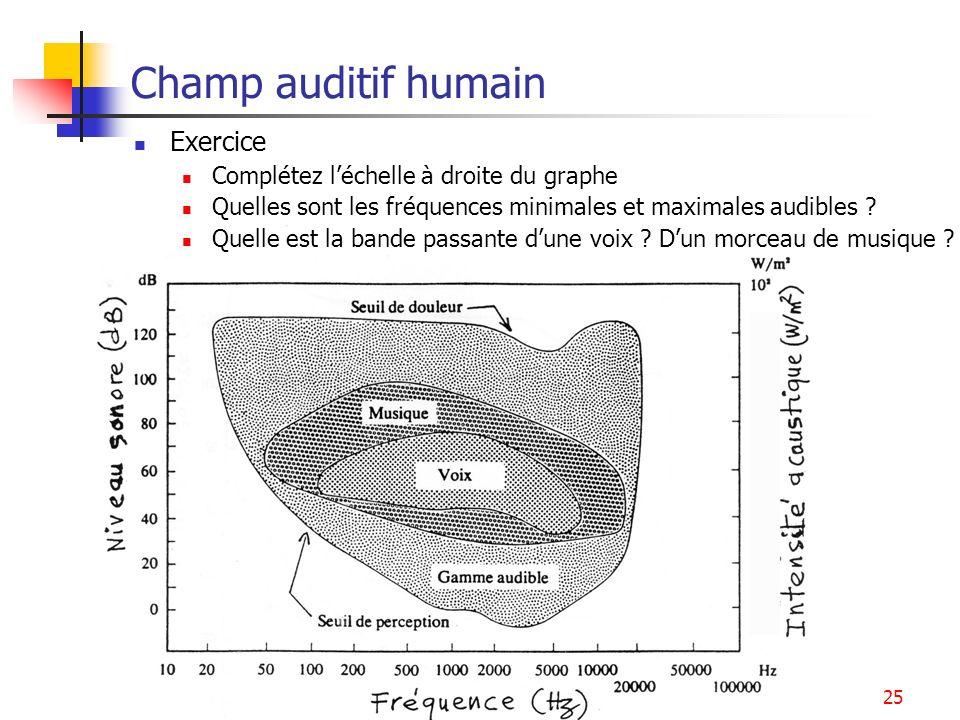 Signaux sonores25 Champ auditif humain Exercice Complétez léchelle à droite du graphe Quelles sont les fréquences minimales et maximales audibles ? Qu