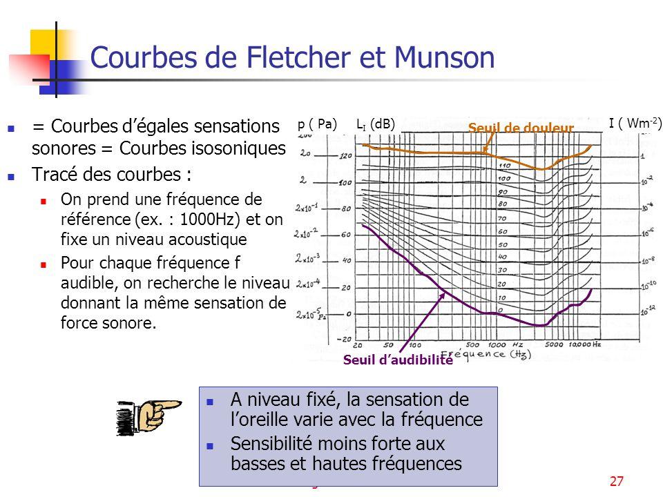 Signaux sonores27 I ( Wm -2 ) p ( Pa) L I (dB) Seuil daudibilité Seuil de douleur Courbes de Fletcher et Munson = Courbes dégales sensations sonores =