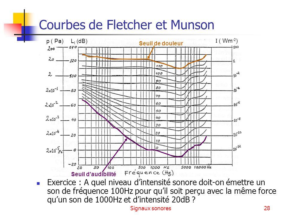 Signaux sonores28 Courbes de Fletcher et Munson Exercice : A quel niveau dintensité sonore doit-on émettre un son de fréquence 100Hz pour quil soit pe