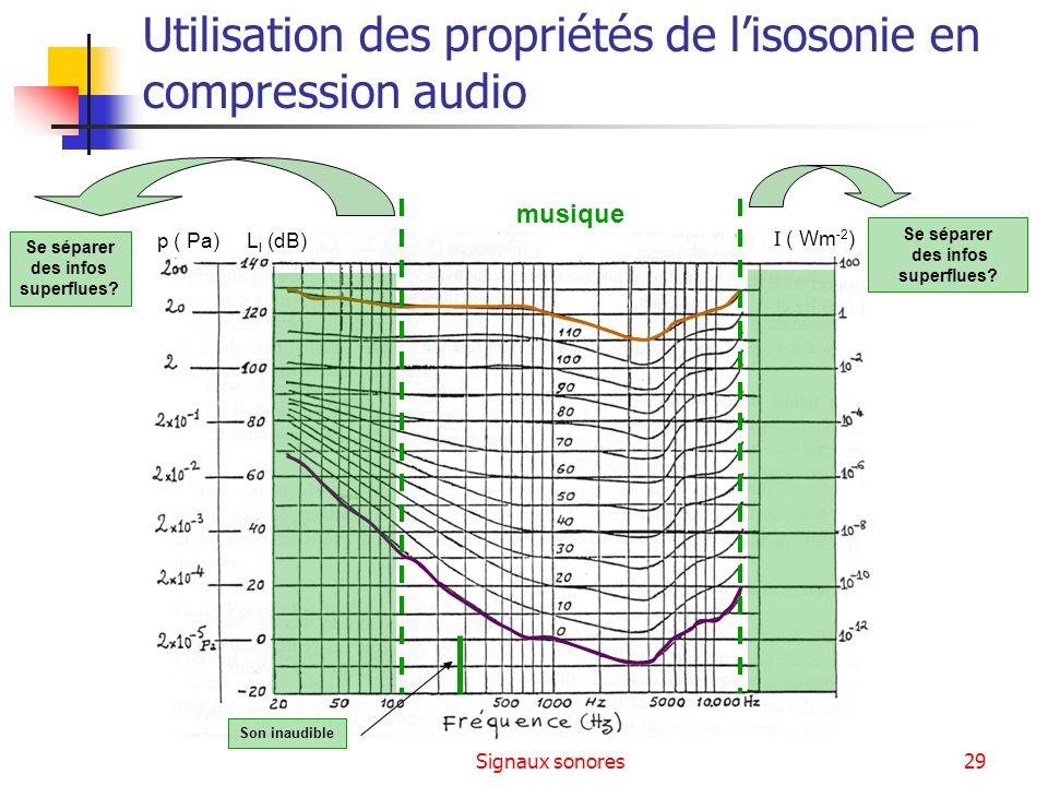Signaux sonores29 Utilisation des propriétés de lisosonie en compression audio ( Wm -2 ) p ( Pa) L I (dB) musique Son inaudible Se séparer des infos s