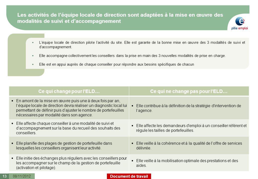 Document de travail Les activités de léquipe locale de direction sont adaptées à la mise en œuvre des modalités de suivi et daccompagnement 08/11/2012