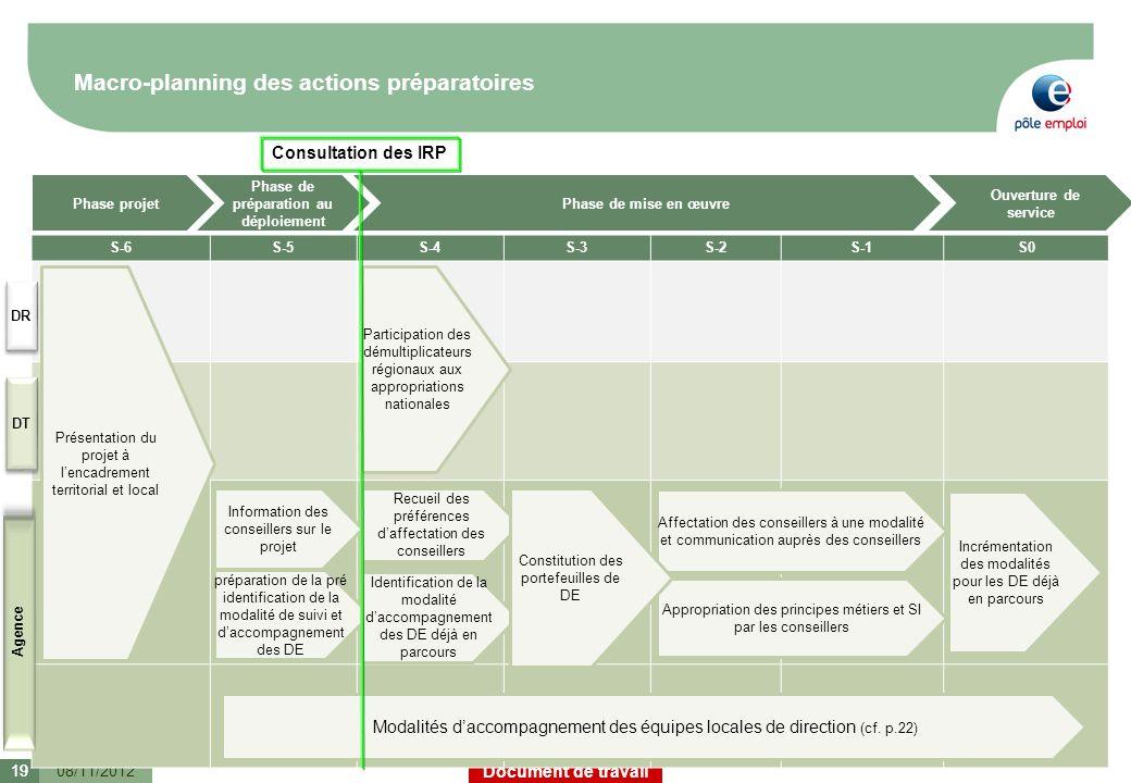 Document de travail Macro-planning des actions préparatoires 08/11/201219 S-6S-5S-4S-3S-2S-1S0 Présentation du projet à lencadrement territorial et lo