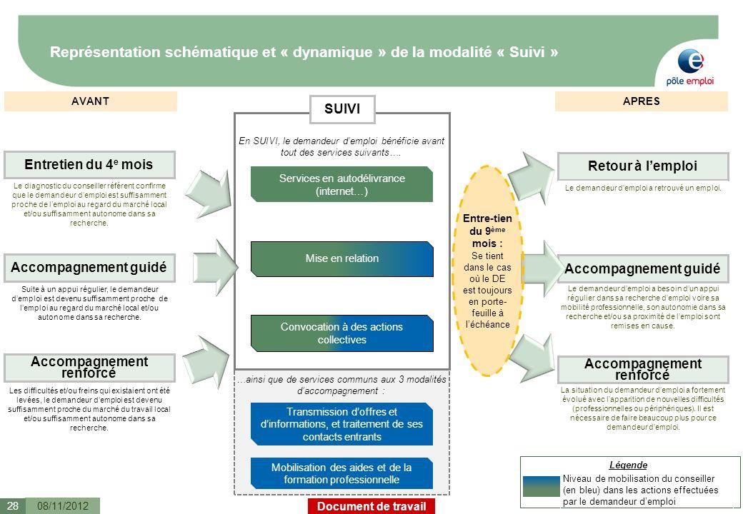 Document de travail Représentation schématique et « dynamique » de la modalité « Suivi » 08/11/201228 Transmission doffres et dinformations, et traite