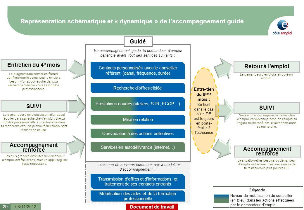 Document de travail Représentation schématique et « dynamique » de laccompagnement guidé 08/11/201229 Légende Niveau de mobilisation du conseiller (en